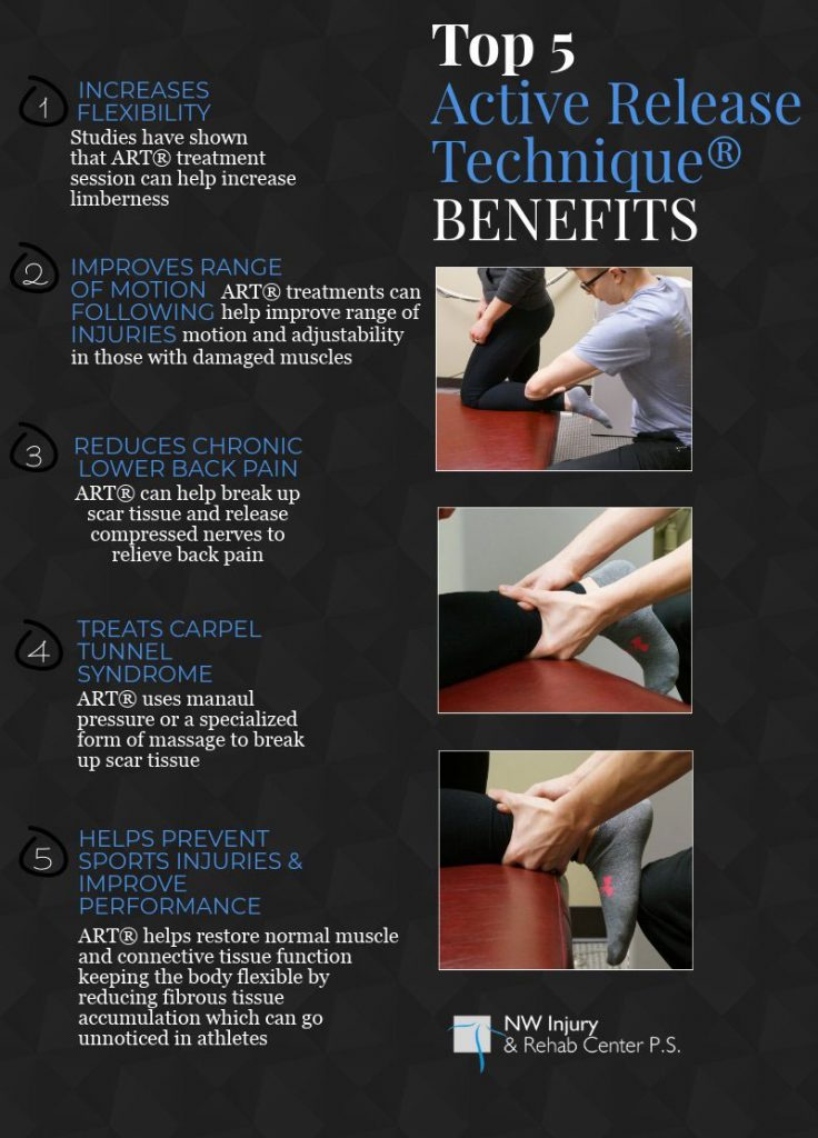 Active Release Technique Infogram