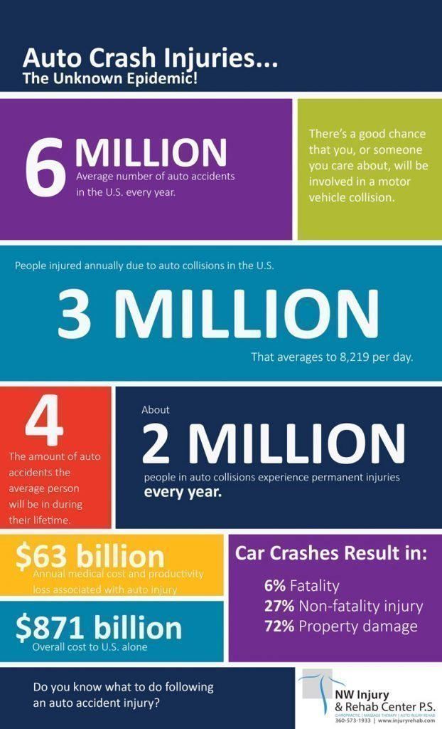 Auto Crash Injuries